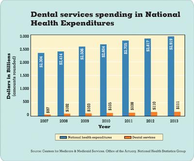 Dental services spending