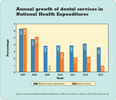 Annual growth of dental services