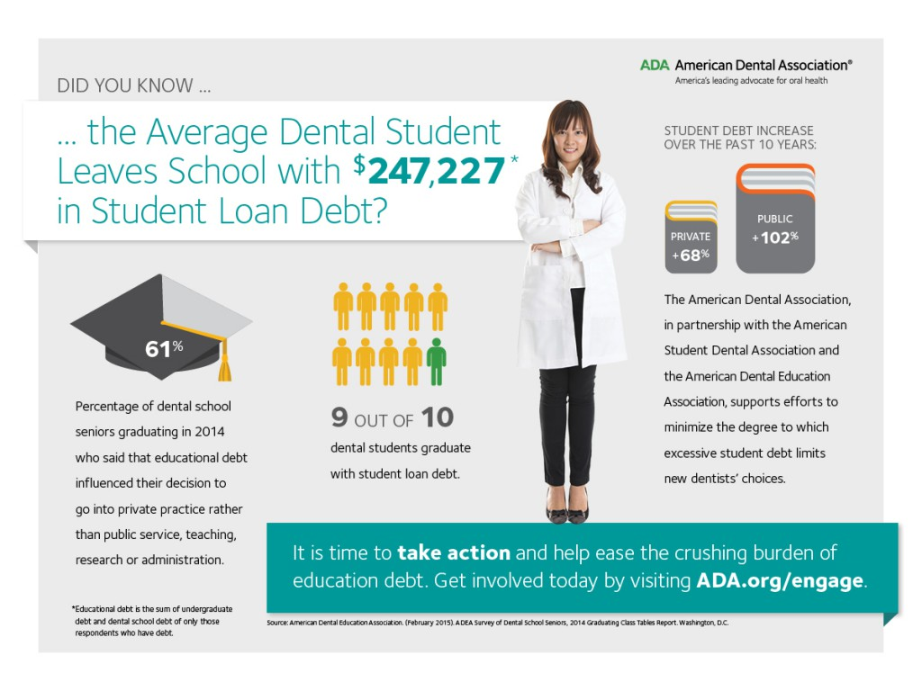 2014 Dental Student Loan Debt