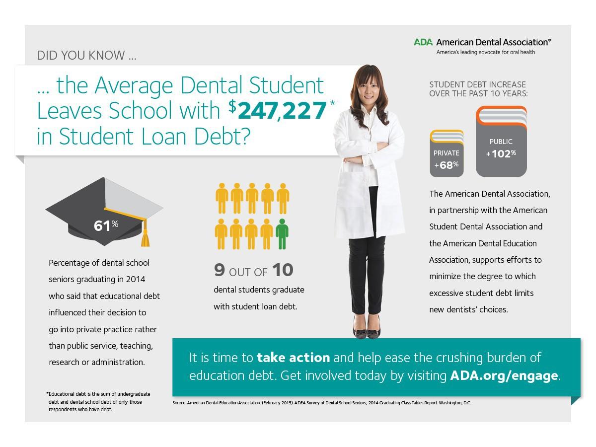 2014 Dental Student Loan Debt